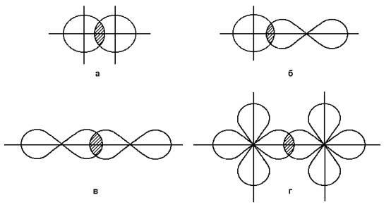 перекрывания s- (а),