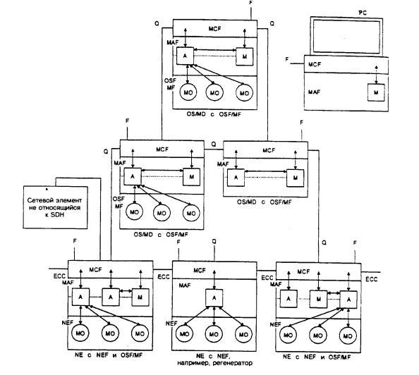 Общая схема управления сетью